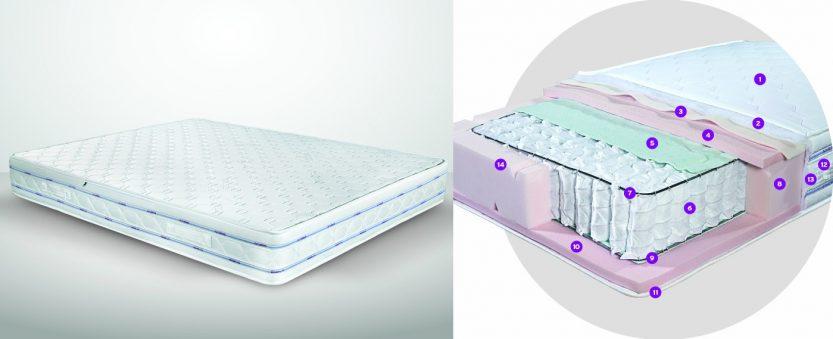 στρώμα ύπνου morfeas mattress anesis