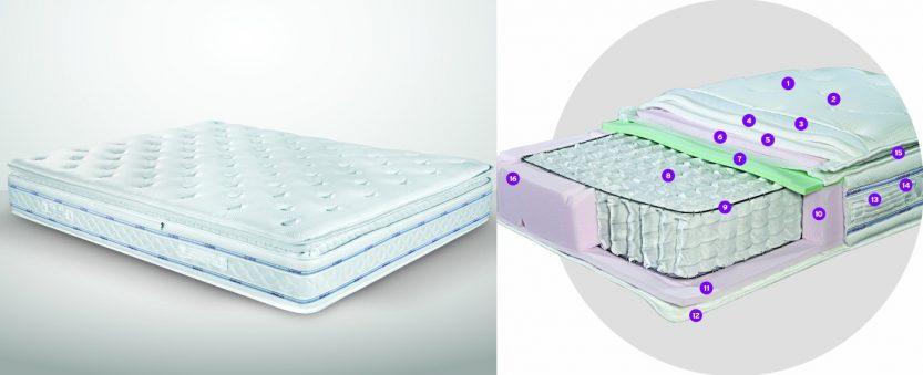 στρώμα ύπνου morfeas mattress sweet dreams